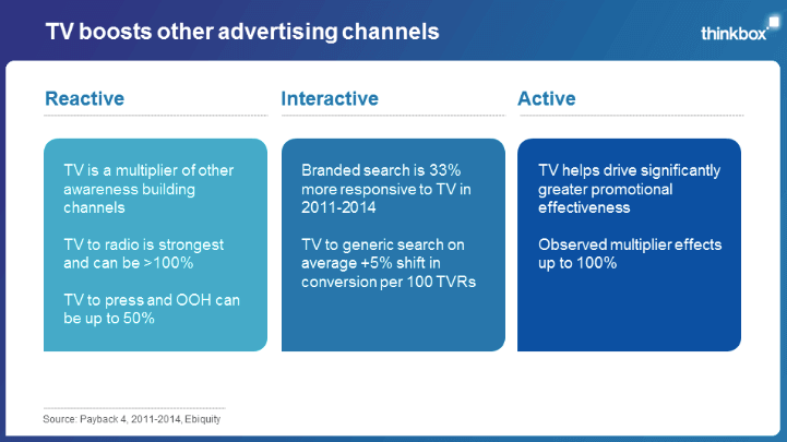 Thinkbox - TV marketing