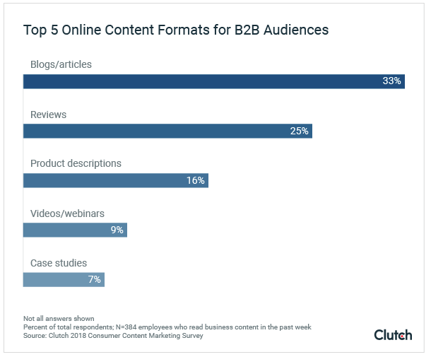 Top-5-types-of-B2B-content