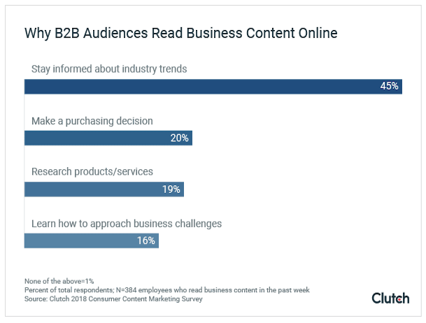 What are the most popular B2B content formats?