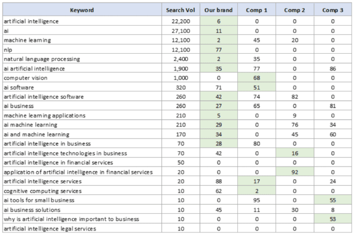 Using keywords for research