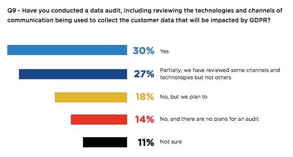 gdpr data audit chart