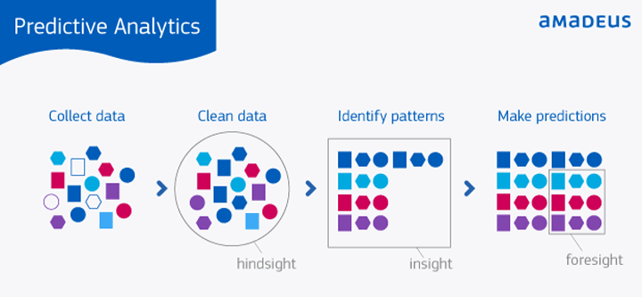 insights_from_predictive_analytics
