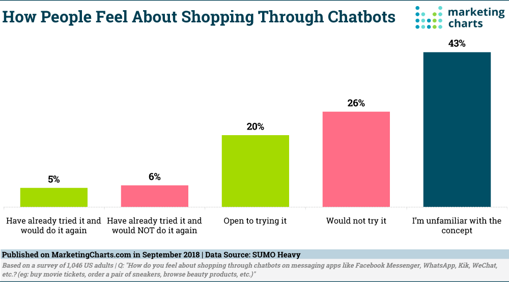 Customers use chatbots for customer service, not sales