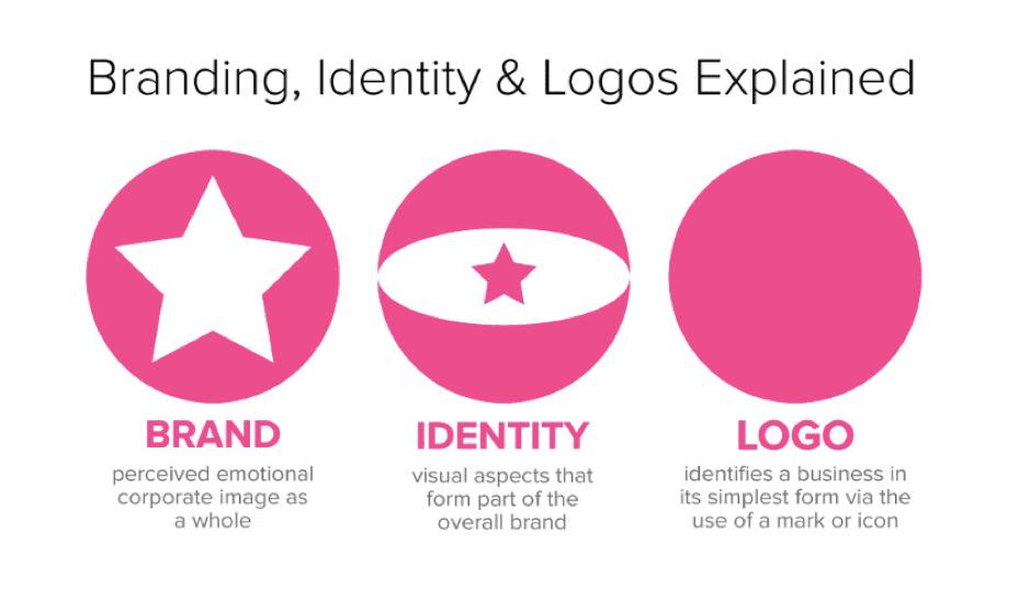 Branding identity logo design explained