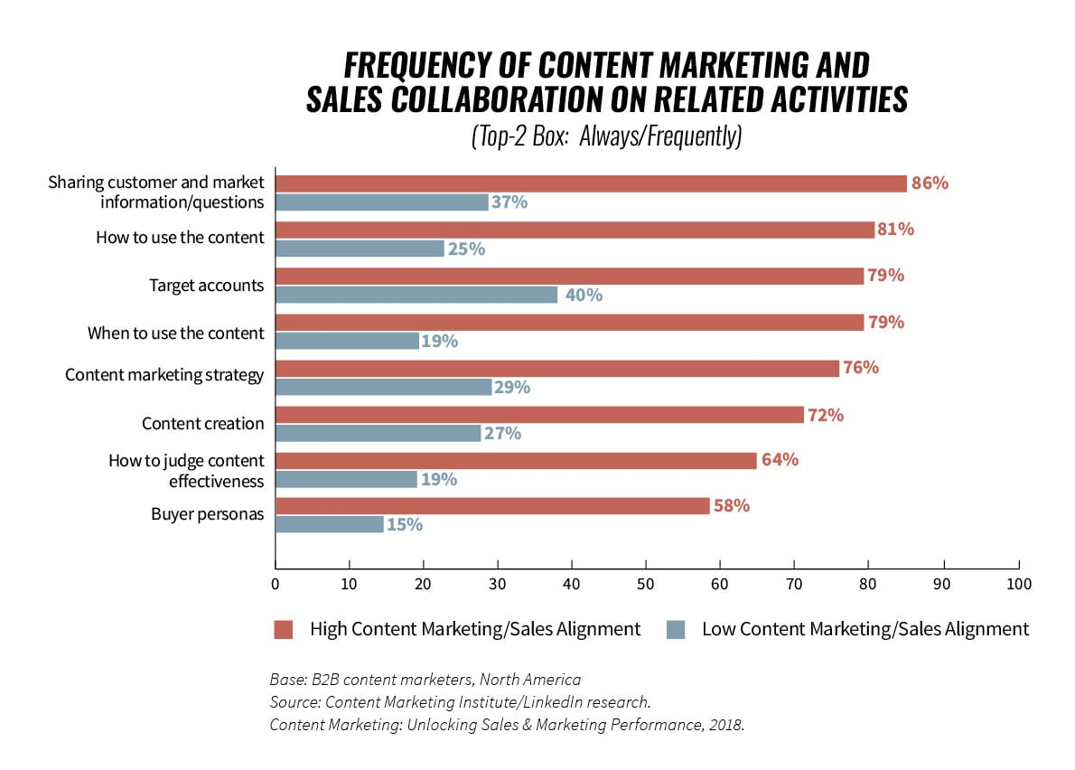 Improving sales and marketing collaboration with B2B Content marketing