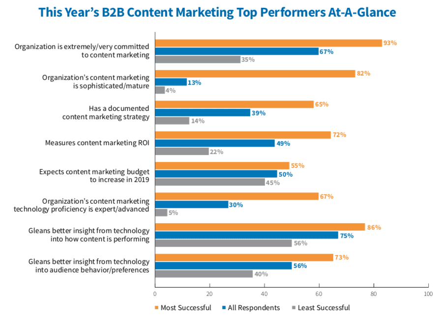 The success factors for content marketing in 2019