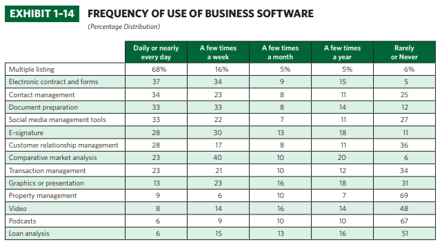 Frequency of business software