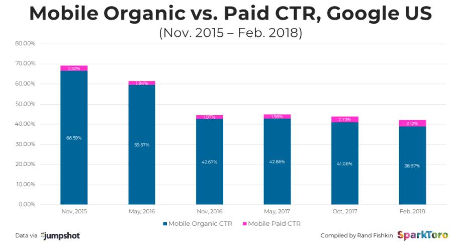 Mobile organic vs paid CTR