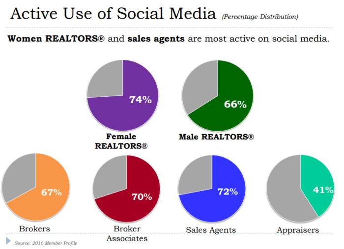 active social