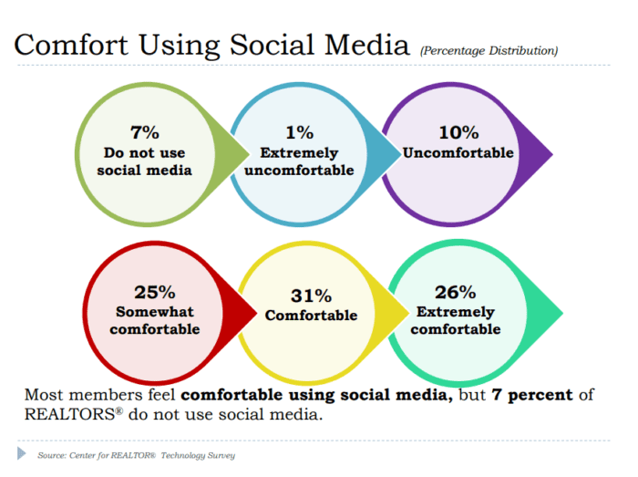 comfortable social media