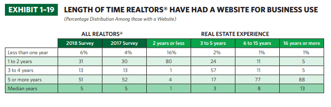 length of time realtors have had a website