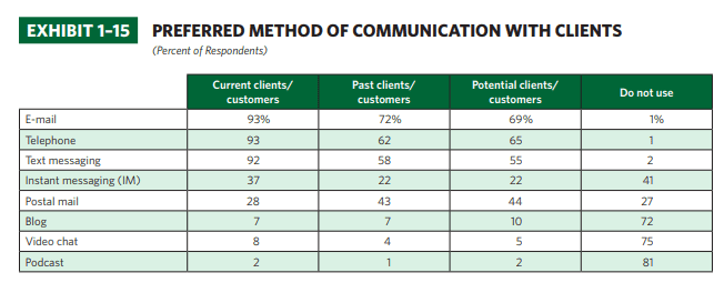 method communication 1-15