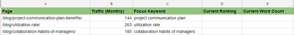 Blog traffic spreadsheet example
