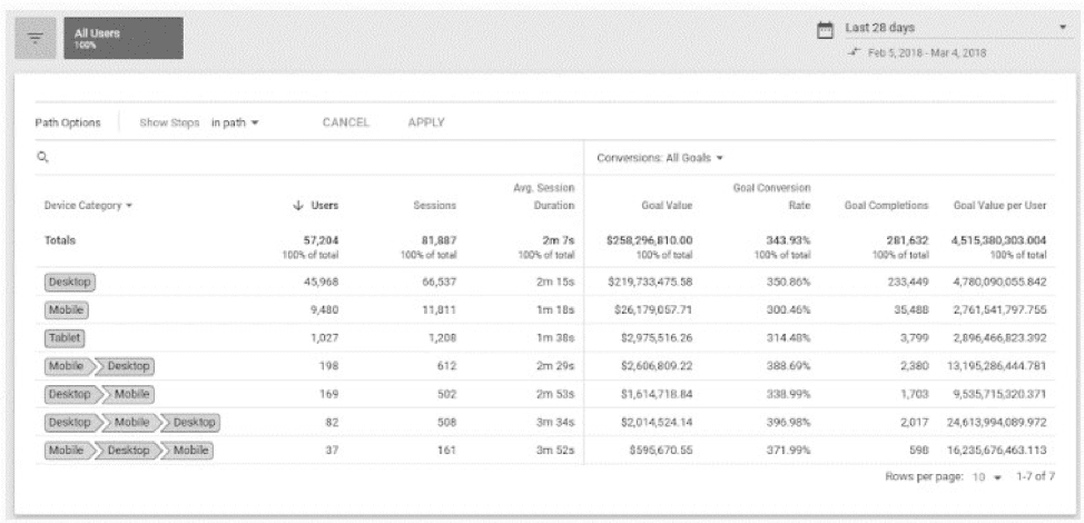 Cross device tracking option on Google Analytics