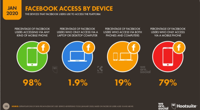 Facebook access by device 2020