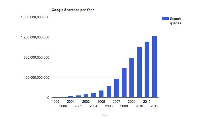 Google searches per year graph