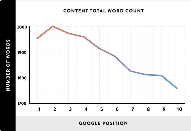 Length of article compared to Google position