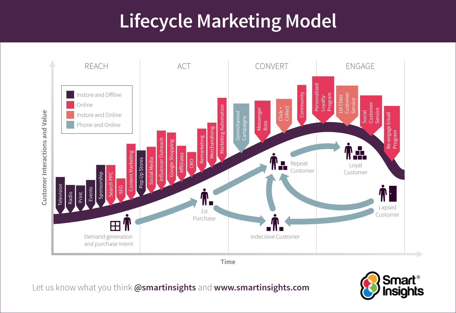 Lifecycle Marketing Model