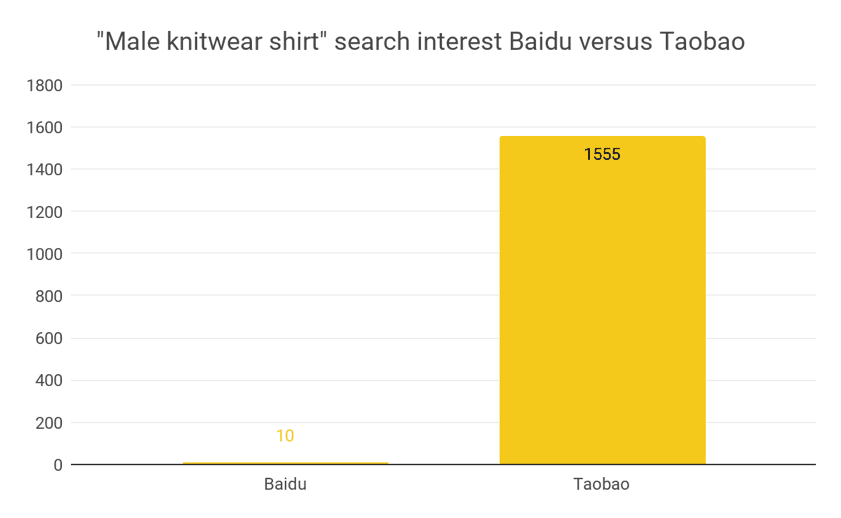 Male knitwear shirt search interest on Baidu versus Taobao
