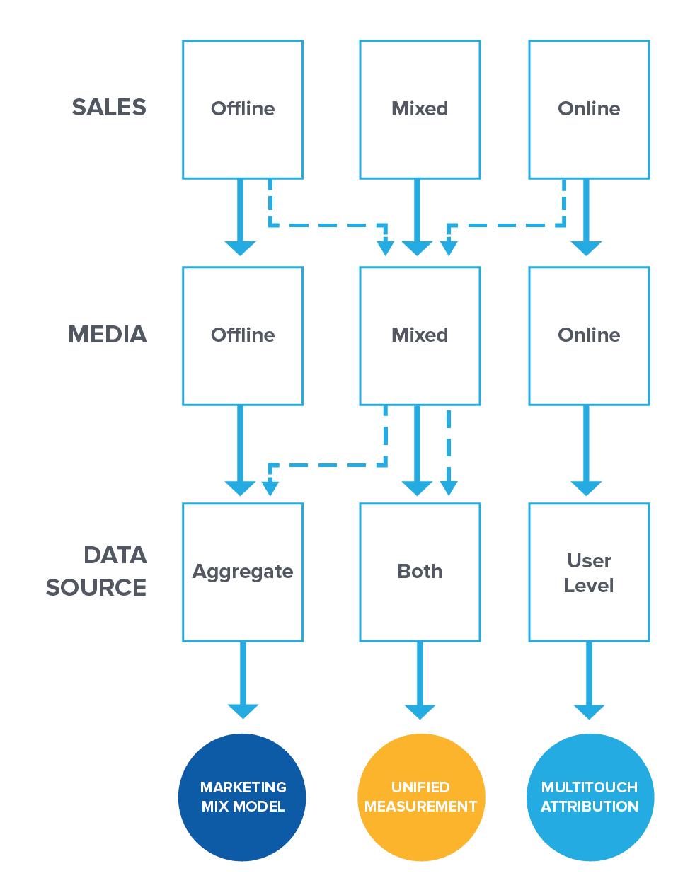 Marketing-Mix-Modeling-Graphs