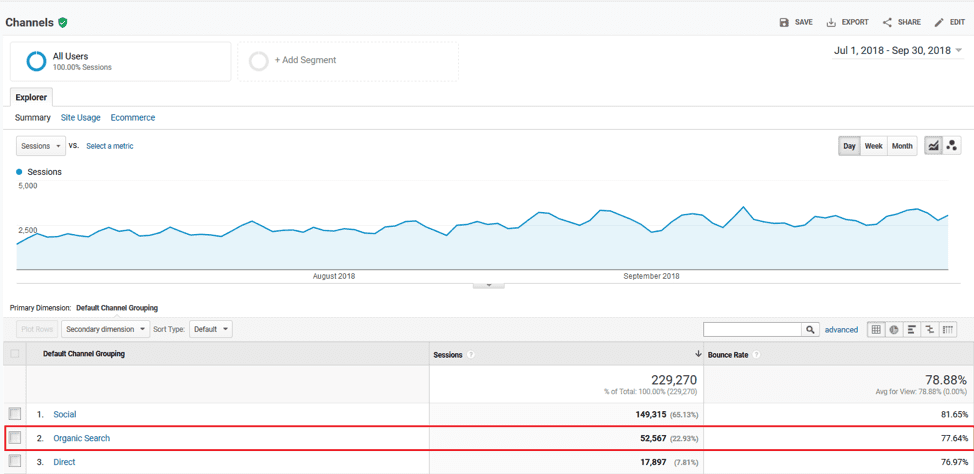 Page search post-optimization results