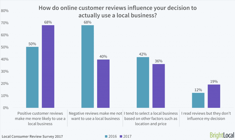 How do online customer reviews influence your decision to actually use a local business?