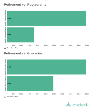 Retirement vs restaurants and groceries graphs