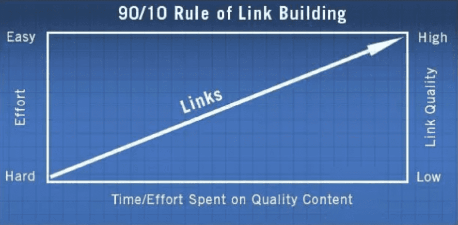 Rules of link building diagram