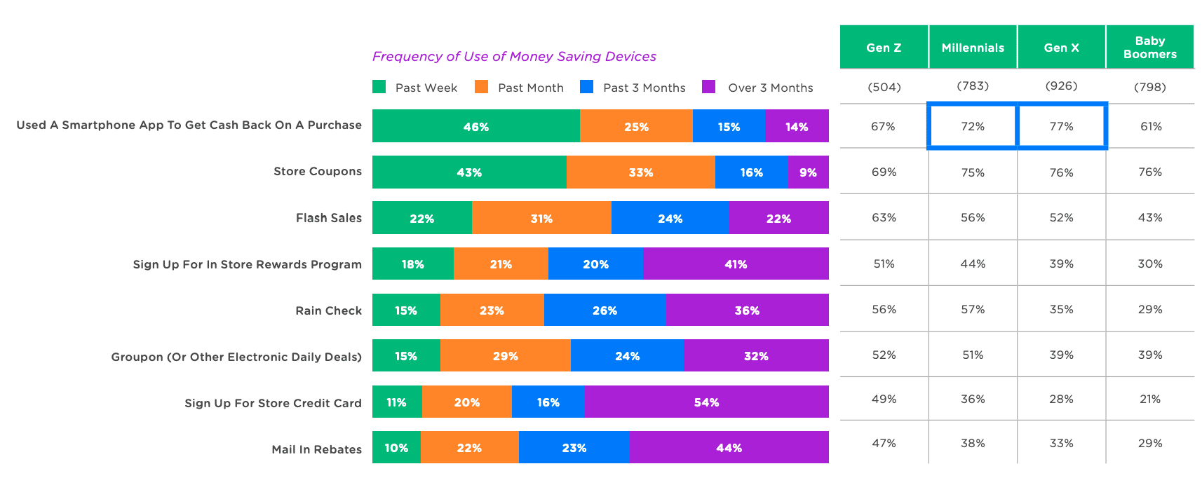 frequency of use of money saving devices