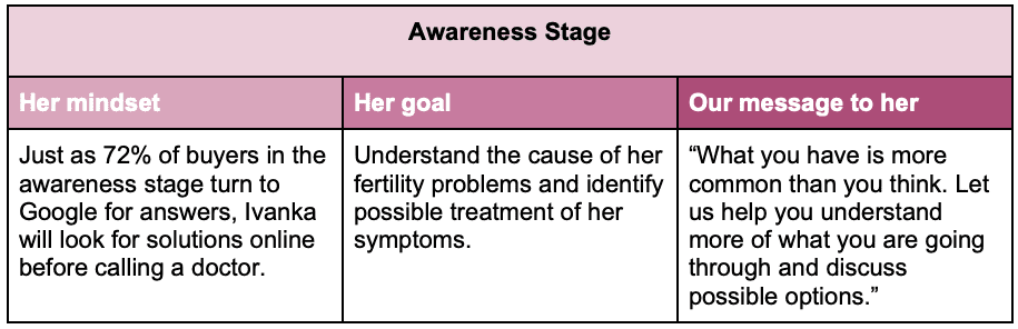 Awareness stage example