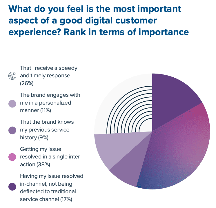 What do you feel is the most important aspect of good digital customer experience?