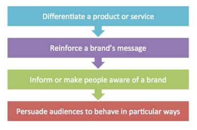 DRIP marketing model