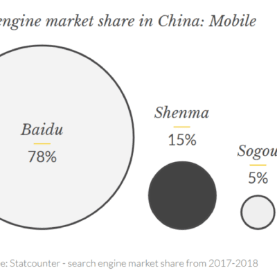 Search engine market share in China on mobile