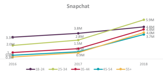 Global social media research summary 2019 | Smart Insights