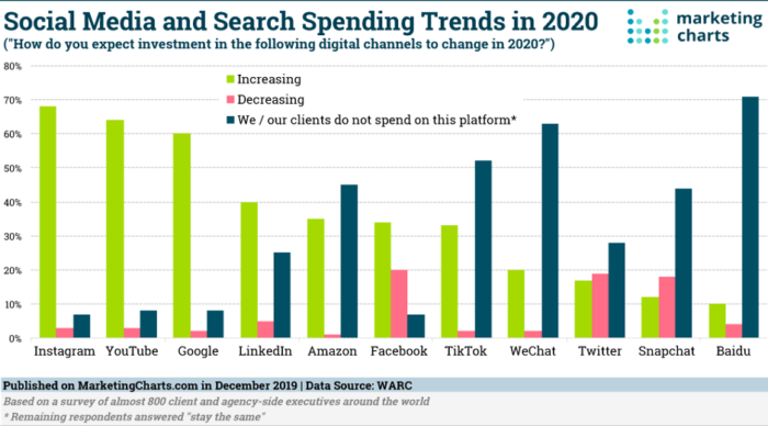 Social media and search spending trends in 2020