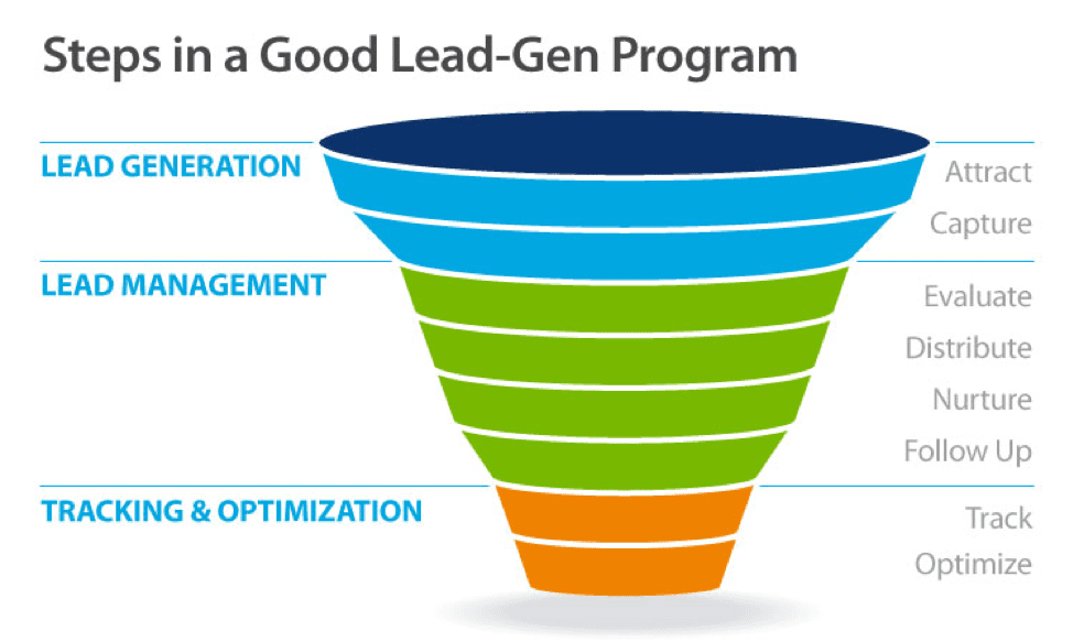 Steps in a good lead-gen program diagram