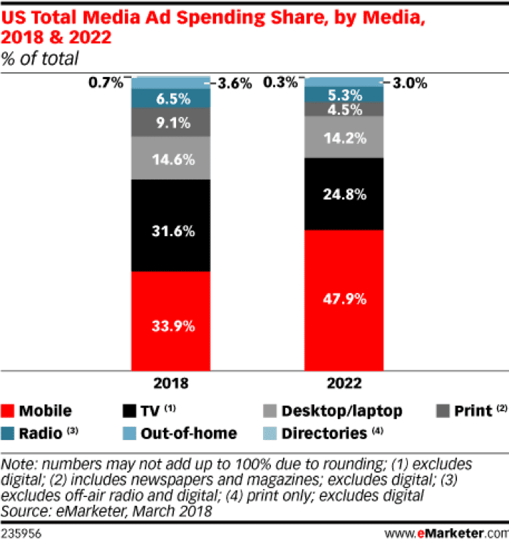 US total media ad spending share by media 2018 & 2022