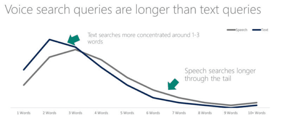 Voice search queries are longer than text queries graph