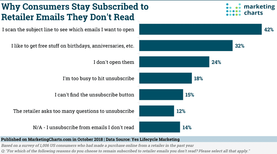 Why consumers stay subscribed to retailer emails they don't read