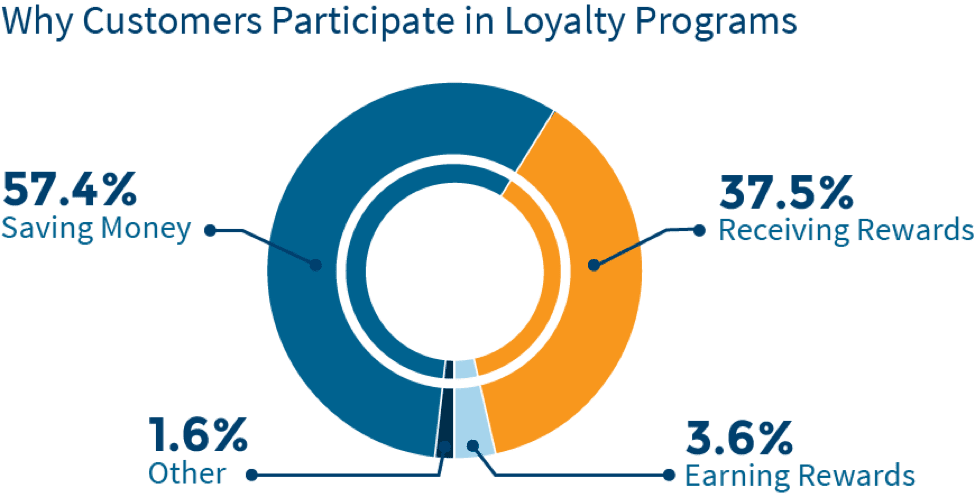 Why customers participate in loyalty programs chart