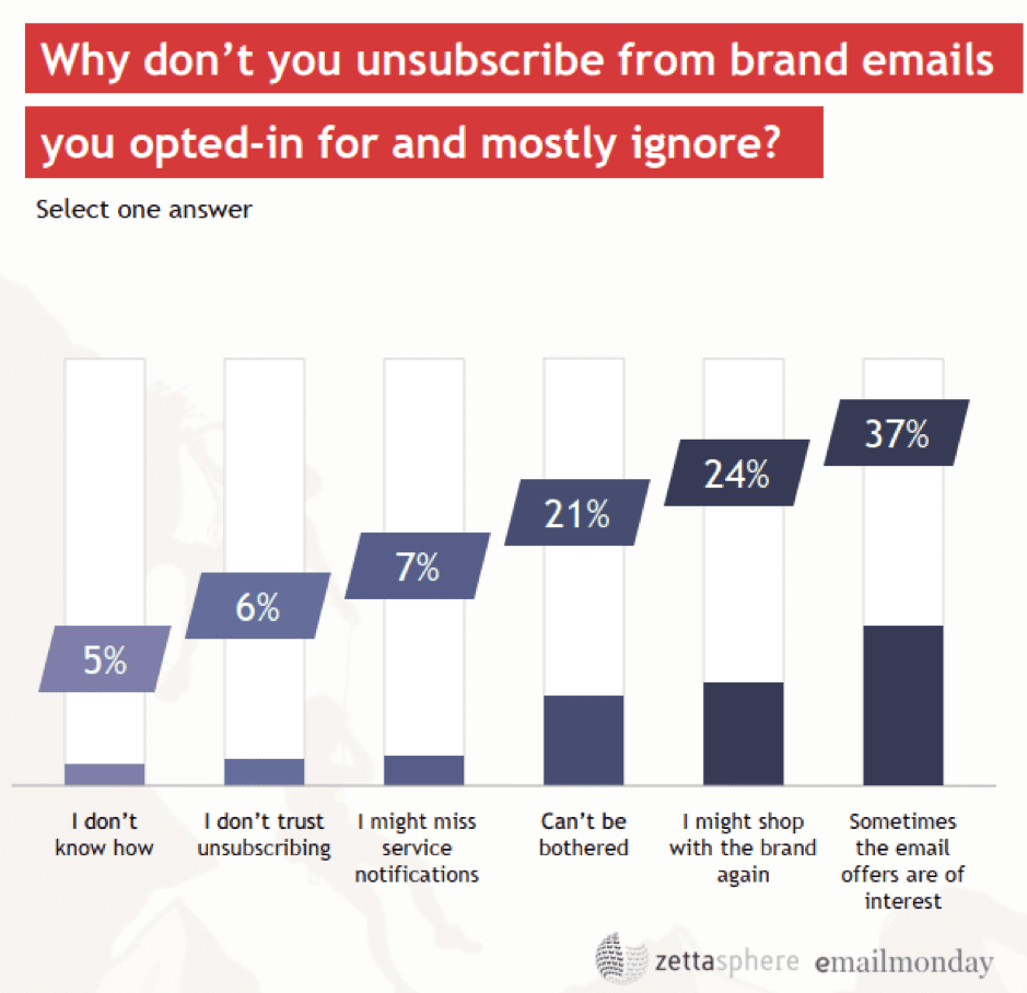 Why don't you unsubscribe from brand emails?