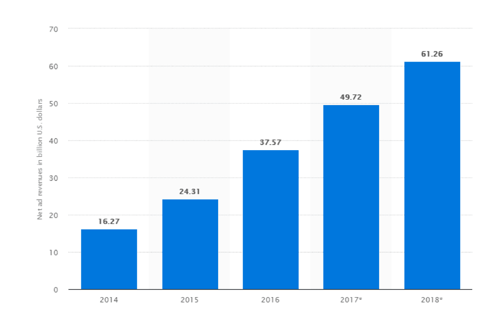 Worldwide net mobile advertising revenues of Google from 2014 to 2018