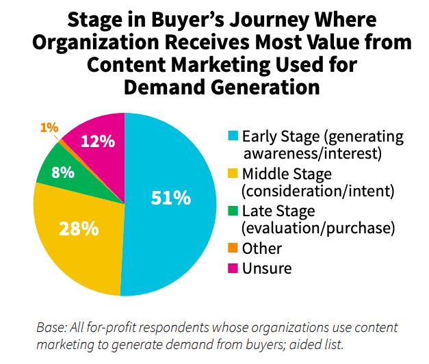 b2b content by buying stage
