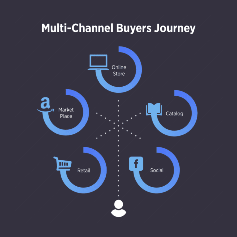 Multichannel buyers journey