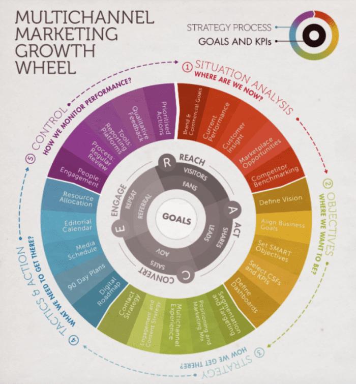 Multichannel marketing growth wheel