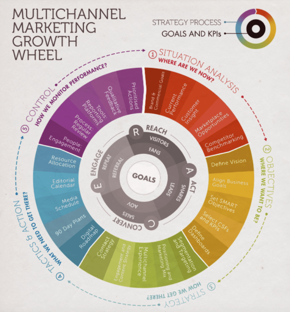 Multichannel marketing growth wheel