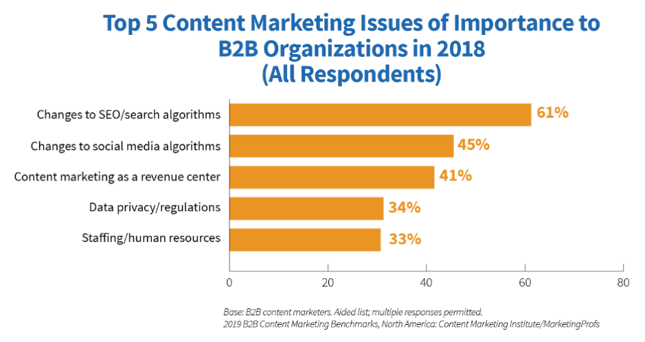 5 Content marketing issues of importnace to B2B organizations