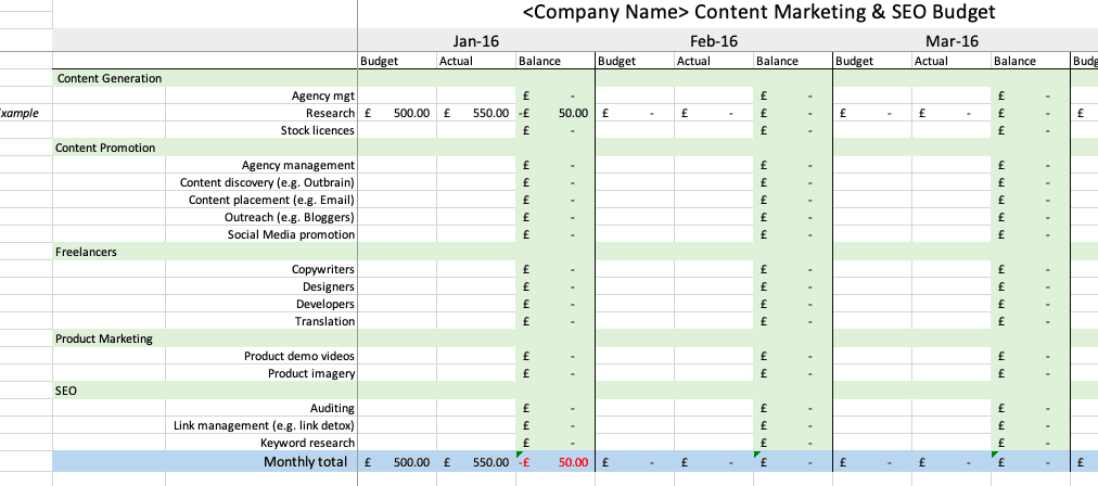 Content and SEO budget