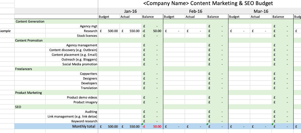 Orçamento de conteúdo e SEO