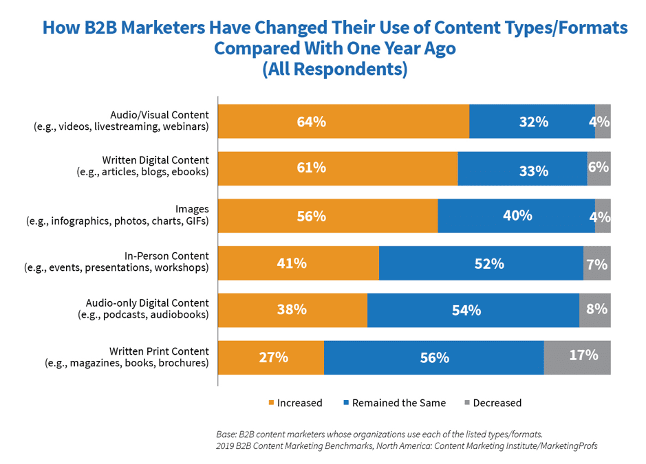 How B2B marketers have changed use of content types